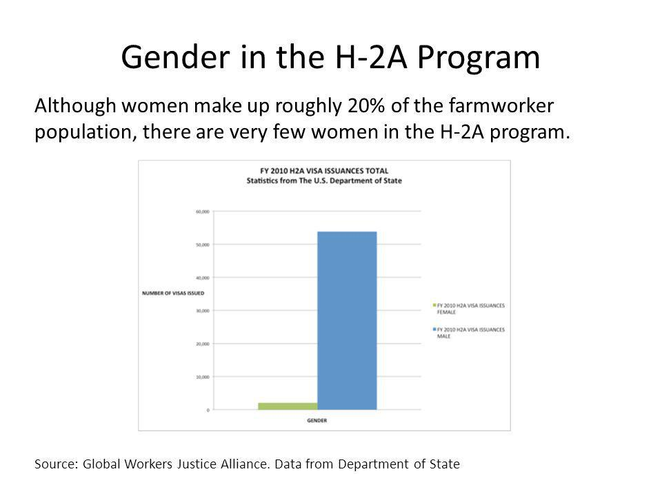 Gender in the H-2A Program Although women make up roughly 20% of the farmworker population, there are very few women in the H-2A program.