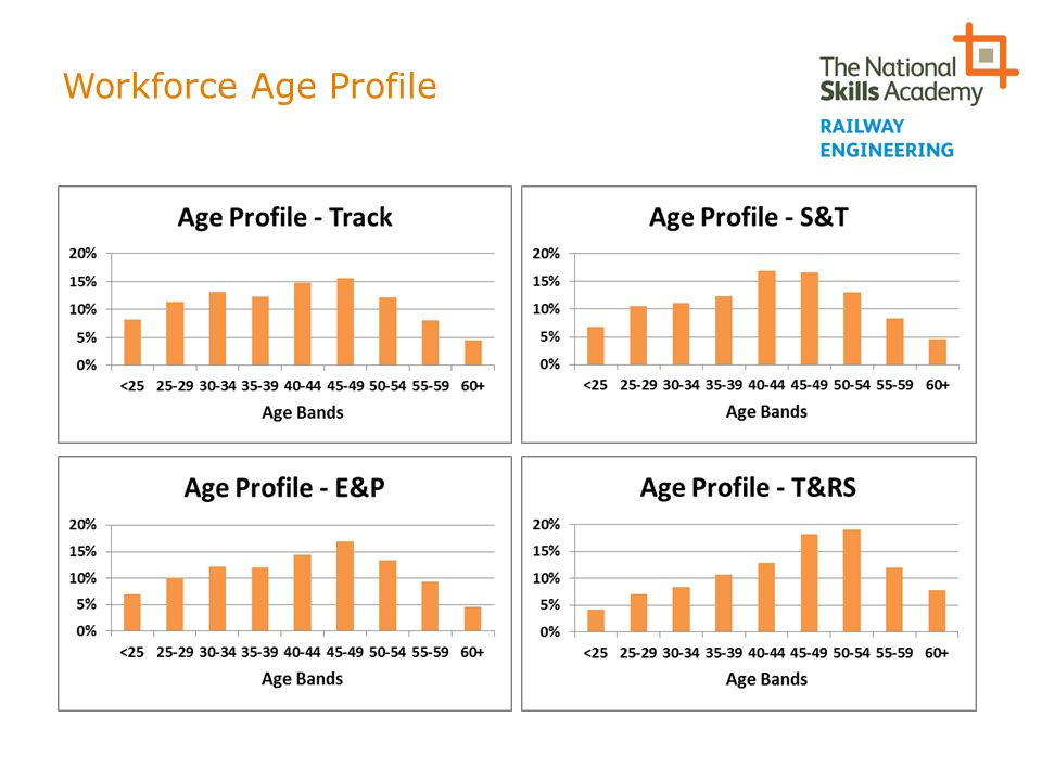 Workforce Age Profile