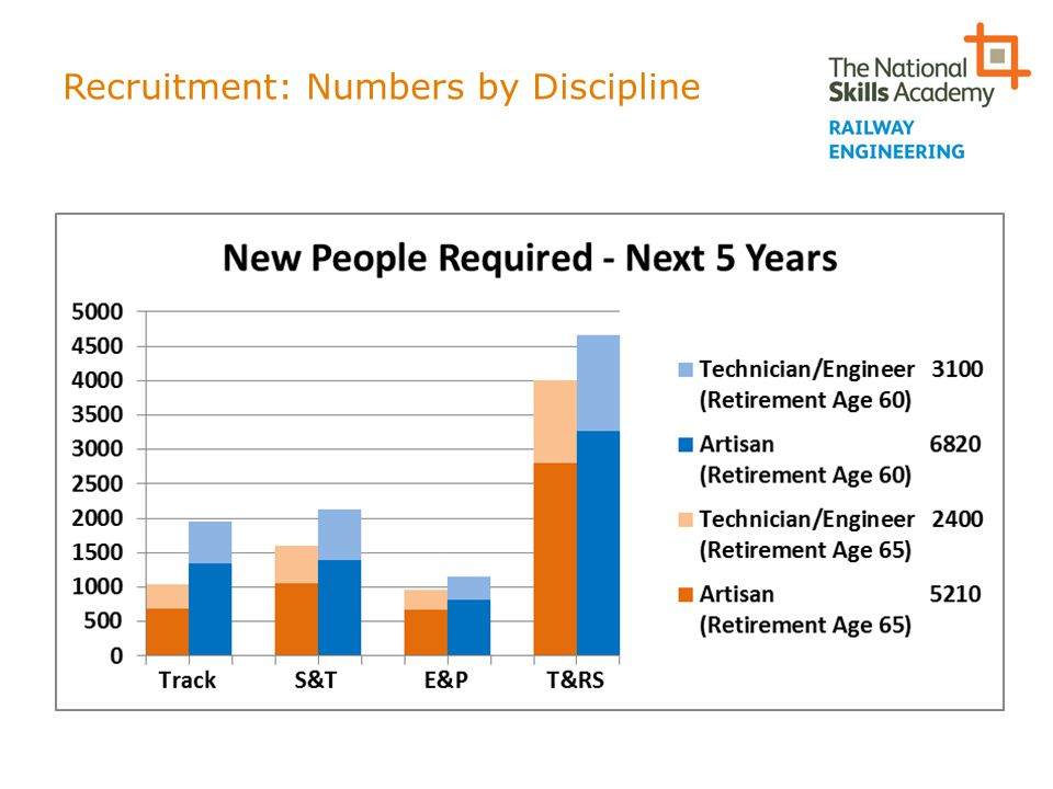 Recruitment: Numbers by Discipline