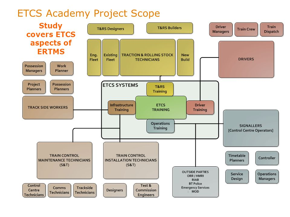 Study covers ETCS aspects of ERTMS ETCS Academy Project Scope