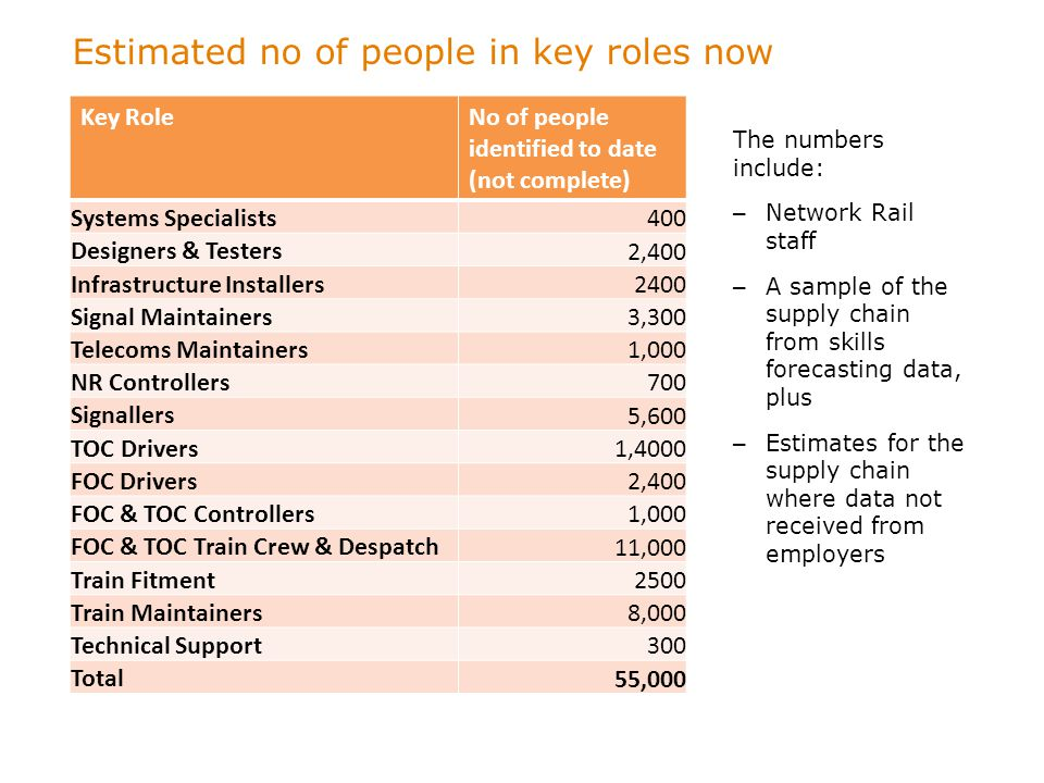 Estimated no of people in key roles now The numbers include: – Network Rail staff – A sample of the supply chain from skills forecasting data, plus –