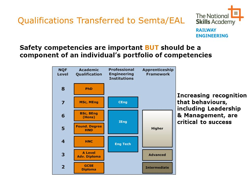 Qualifications Transferred to Semta/EAL Safety competencies are important BUT should be a component of an individual's portfolio of competencies Incre