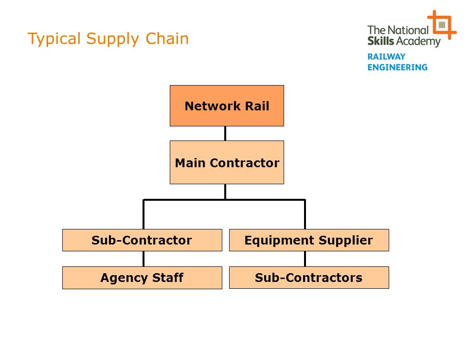 Typical Supply Chain Network Rail Main Contractor Equipment Supplier Sub-Contractors Sub-Contractor Agency Staff