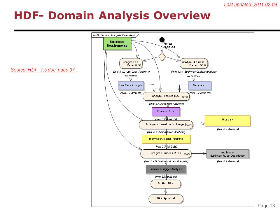 Page 13 HDF- Domain Analysis Overview Source: HDF_1.5.doc, page 37 Last updated: 2011-02-09