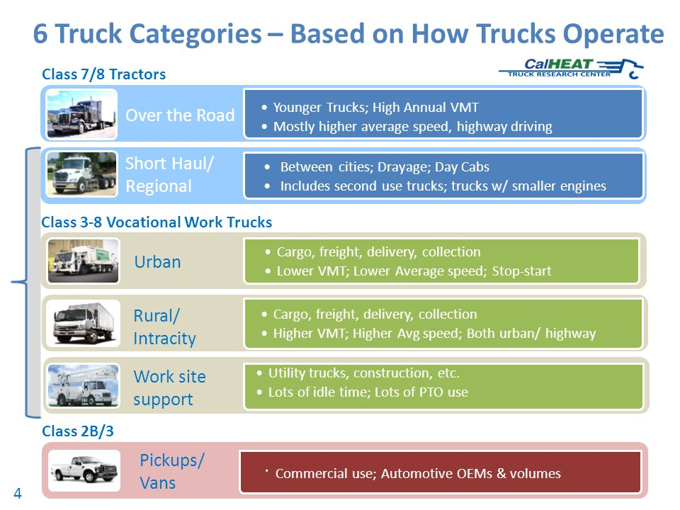 6 Truck Categories – Based on How Trucks Operate Younger Trucks; High Annual VMT Mostly higher average speed, highway driving Between cities; Drayage; Day Cabs Includes second use trucks; trucks w/ smaller engines Over the Road Short Haul/ Regional Cargo, freight, delivery, collection Lower VMT; Lower Average speed; Stop-start Urban Cargo, freight, delivery, collection Higher VMT; Higher Avg speed; Both urban/ highway Rural/ Intracity Utility trucks, construction, etc.
