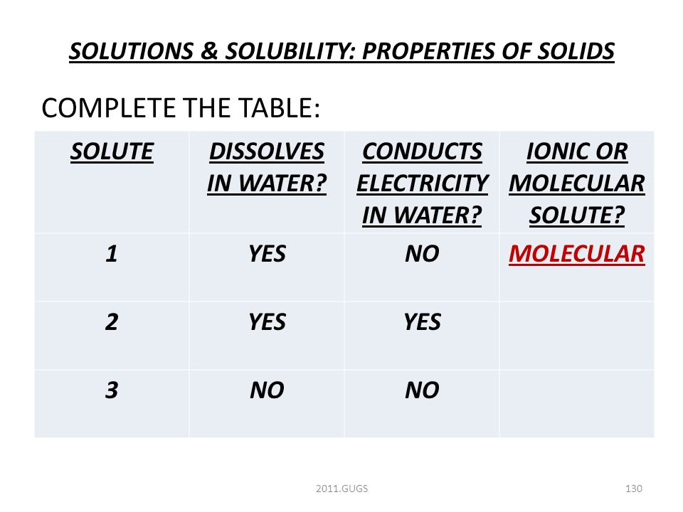 SOLUTIONS & SOLUBILITY: PROPERTIES OF SOLIDS COMPLETE THE TABLE: 2011.GUGS130 SOLUTEDISSOLVES IN WATER.