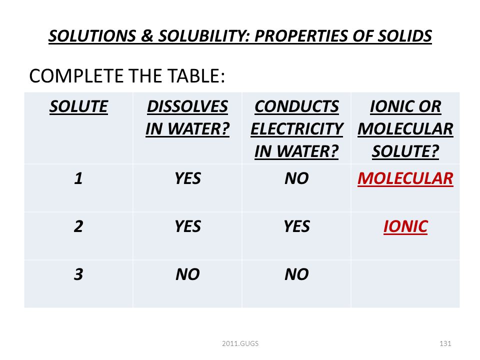 SOLUTIONS & SOLUBILITY: PROPERTIES OF SOLIDS COMPLETE THE TABLE: 2011.GUGS131 SOLUTEDISSOLVES IN WATER.