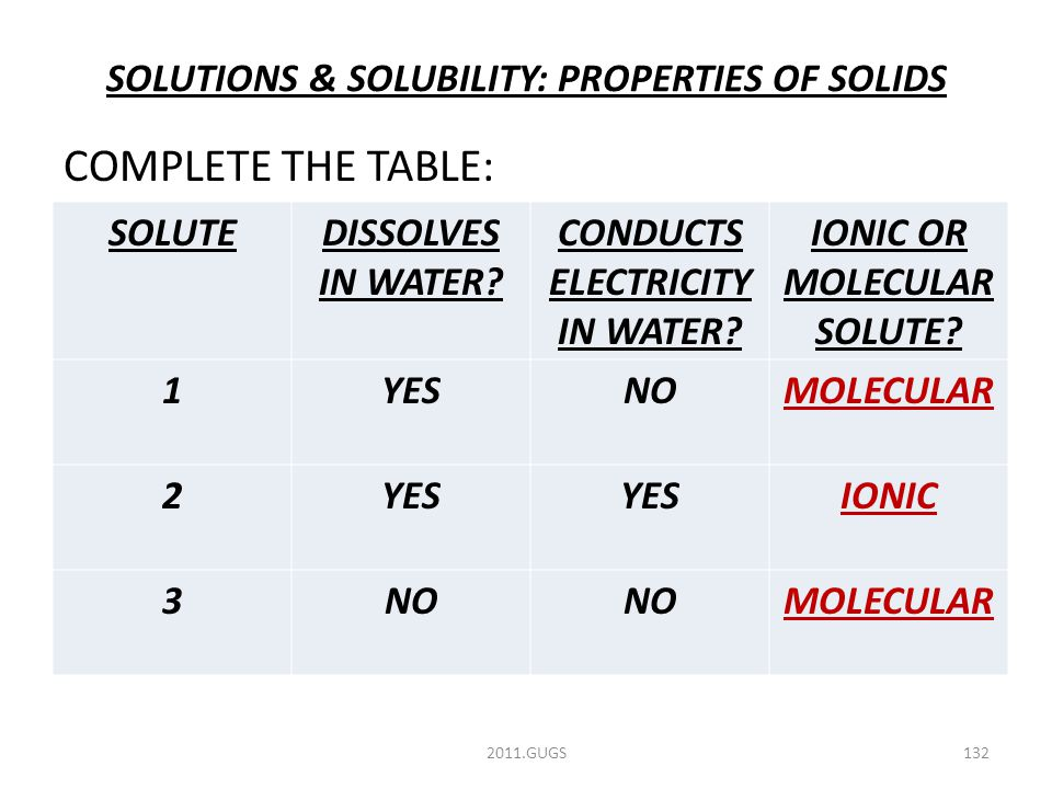 SOLUTIONS & SOLUBILITY: PROPERTIES OF SOLIDS COMPLETE THE TABLE: 2011.GUGS132 SOLUTEDISSOLVES IN WATER.