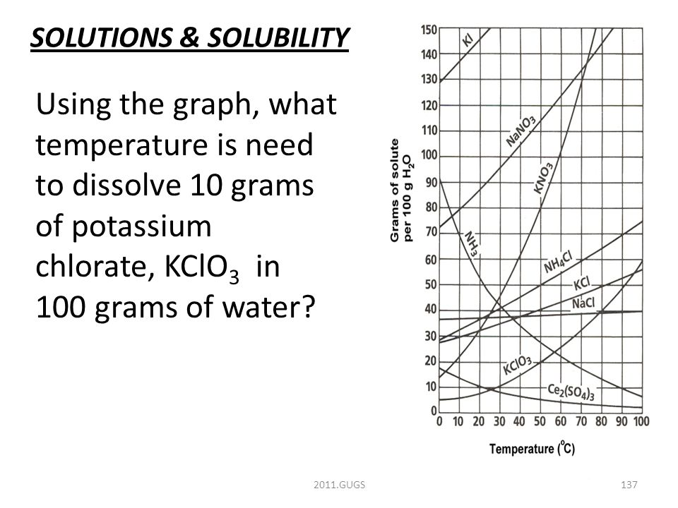 SOLUTIONS & SOLUBILITY 2011.GUGS137 Using the graph, what temperature is need to dissolve 10 grams of potassium chlorate, KClO 3 in 100 grams of water
