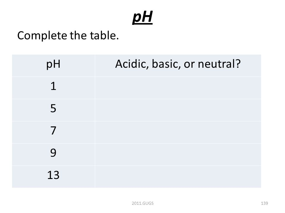 pH Complete the table. 2011.GUGS139 pHAcidic, basic, or neutral 1 5 7 9 13