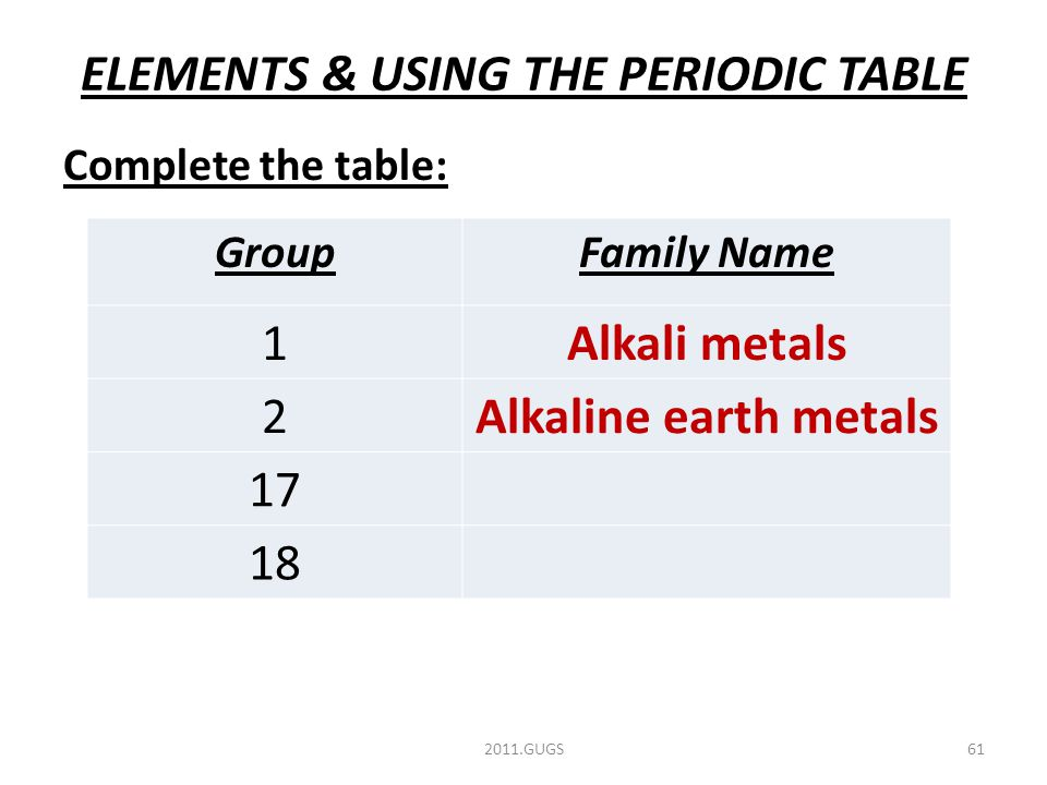 ELEMENTS & USING THE PERIODIC TABLE 2011.GUGS61 Complete the table: GroupFamily Name 1Alkali metals 2Alkaline earth metals 17 18