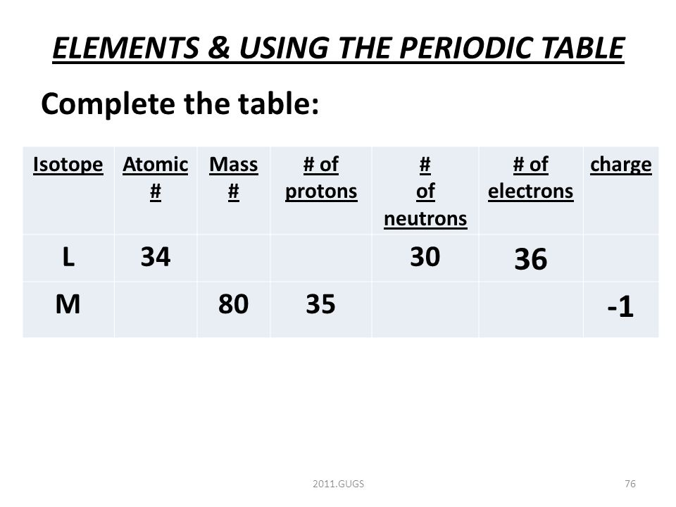 ELEMENTS & USING THE PERIODIC TABLE Complete the table: 2011.GUGS76 IsotopeAtomic # Mass # # of protons # of neutrons # of electrons charge L3430 36 M8035