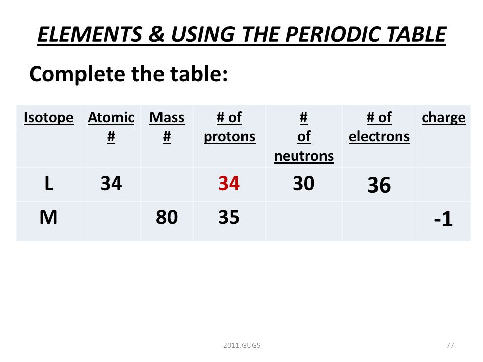 ELEMENTS & USING THE PERIODIC TABLE Complete the table: 2011.GUGS77 IsotopeAtomic # Mass # # of protons # of neutrons # of electrons charge L34 30 36 M8035