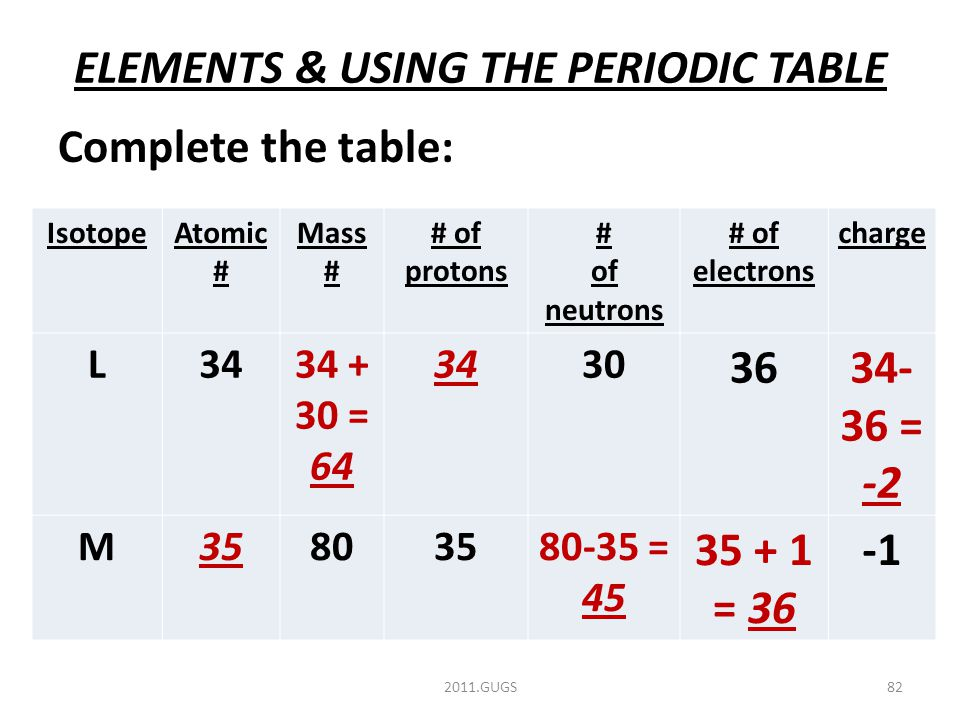 ELEMENTS & USING THE PERIODIC TABLE Complete the table: 2011.GUGS82 IsotopeAtomic # Mass # # of protons # of neutrons # of electrons charge L3434 + 30 = 64 3430 3634- 36 = -2 M35803580-35 = 45 35 + 1 = 36