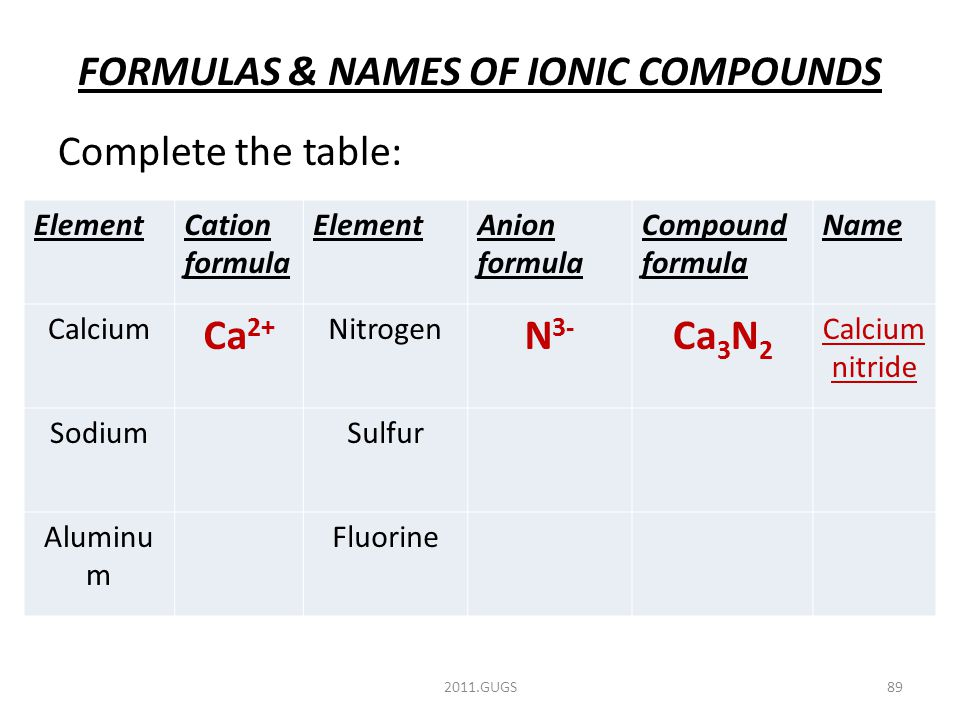 FORMULAS & NAMES OF IONIC COMPOUNDS Complete the table: 2011.GUGS89 ElementCation formula ElementAnion formula Compound formula Name Calcium Ca 2+ Nitrogen N 3- Ca 3 N 2 Calcium nitride SodiumSulfur Aluminu m Fluorine