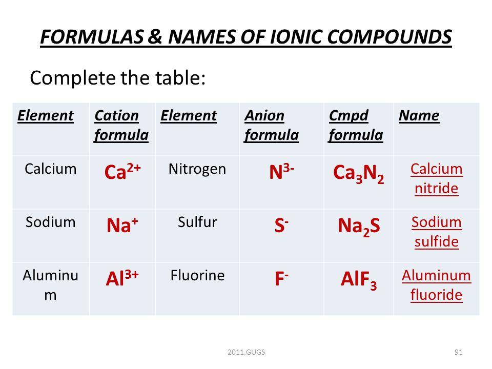 FORMULAS & NAMES OF IONIC COMPOUNDS Complete the table: 2011.GUGS91 ElementCation formula ElementAnion formula Cmpd formula Name Calcium Ca 2+ Nitrogen N 3- Ca 3 N 2 Calcium nitride Sodium Na + Sulfur S-S- Na 2 S Sodium sulfide Aluminu m Al 3+ Fluorine F-F- AlF 3 Aluminum fluoride