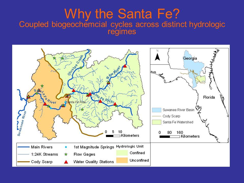 Why the Santa Fe Coupled biogeochemcial cycles across distinct hydrologic regimes