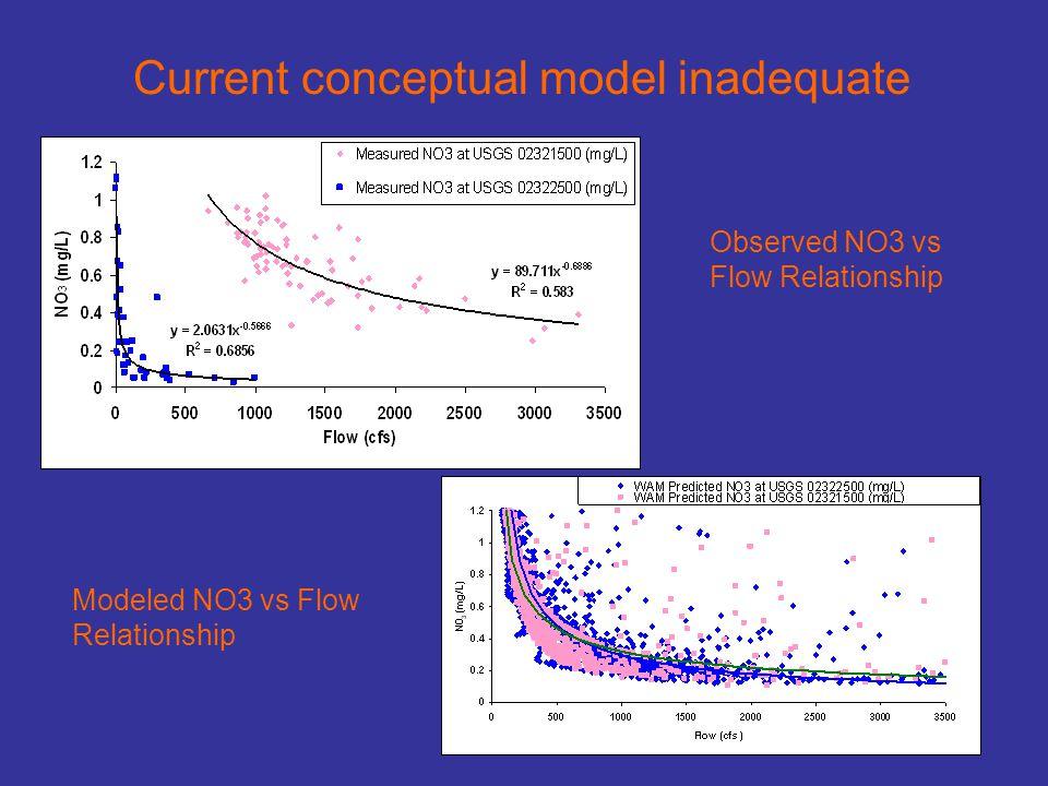 Current conceptual model inadequate Modeled NO3 vs Flow Relationship Observed NO3 vs Flow Relationship