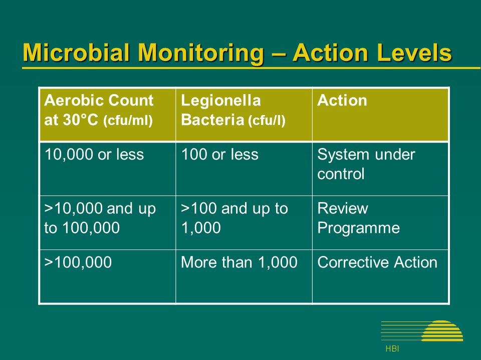HBI Microbial Monitoring – Action Levels Aerobic Count at 30°C (cfu/ml) Legionella Bacteria (cfu/l) Action 10,000 or less100 or lessSystem under control >10,000 and up to 100,000 >100 and up to 1,000 Review Programme >100,000More than 1,000Corrective Action