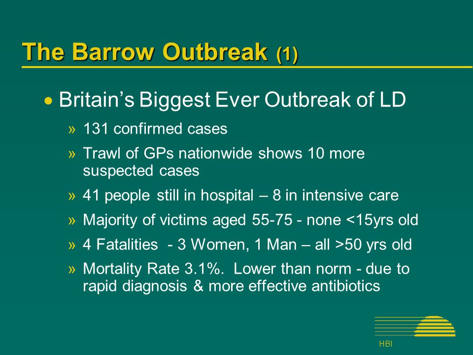 HBI The Barrow Outbreak (1)  Britain's Biggest Ever Outbreak of LD »131 confirmed cases »Trawl of GPs nationwide shows 10 more suspected cases »41 people still in hospital – 8 in intensive care »Majority of victims aged 55-75 - none <15yrs old »4 Fatalities - 3 Women, 1 Man – all >50 yrs old »Mortality Rate 3.1%.
