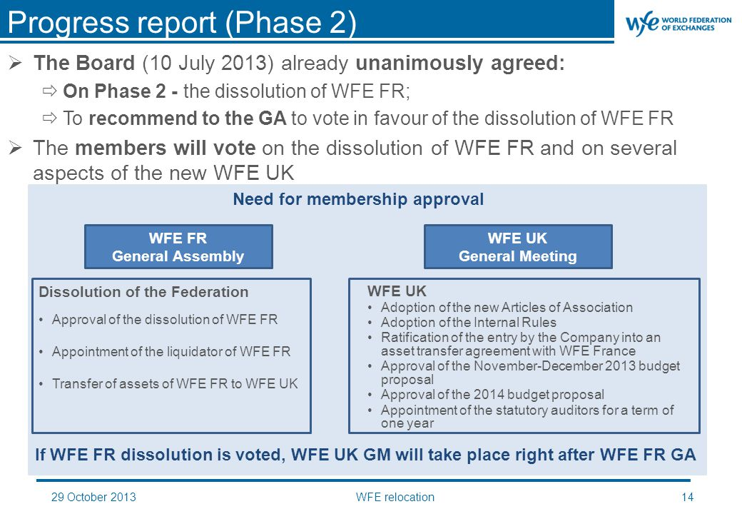 29 October 2013WFE relocation14  The Board (10 July 2013) already unanimously agreed:  On Phase 2 - the dissolution of WFE FR;  To recommend to the GA to vote in favour of the dissolution of WFE FR  The members will vote on the dissolution of WFE FR and on several aspects of the new WFE UK Progress report (Phase 2) WFE FR General Assembly WFE UK General Meeting Dissolution of the Federation Approval of the dissolution of WFE FR Appointment of the liquidator of WFE FR Transfer of assets of WFE FR to WFE UK WFE UK Adoption of the new Articles of Association Adoption of the Internal Rules Ratification of the entry by the Company into an asset transfer agreement with WFE France Approval of the November-December 2013 budget proposal Approval of the 2014 budget proposal Appointment of the statutory auditors for a term of one year If WFE FR dissolution is voted, WFE UK GM will take place right after WFE FR GA Need for membership approval