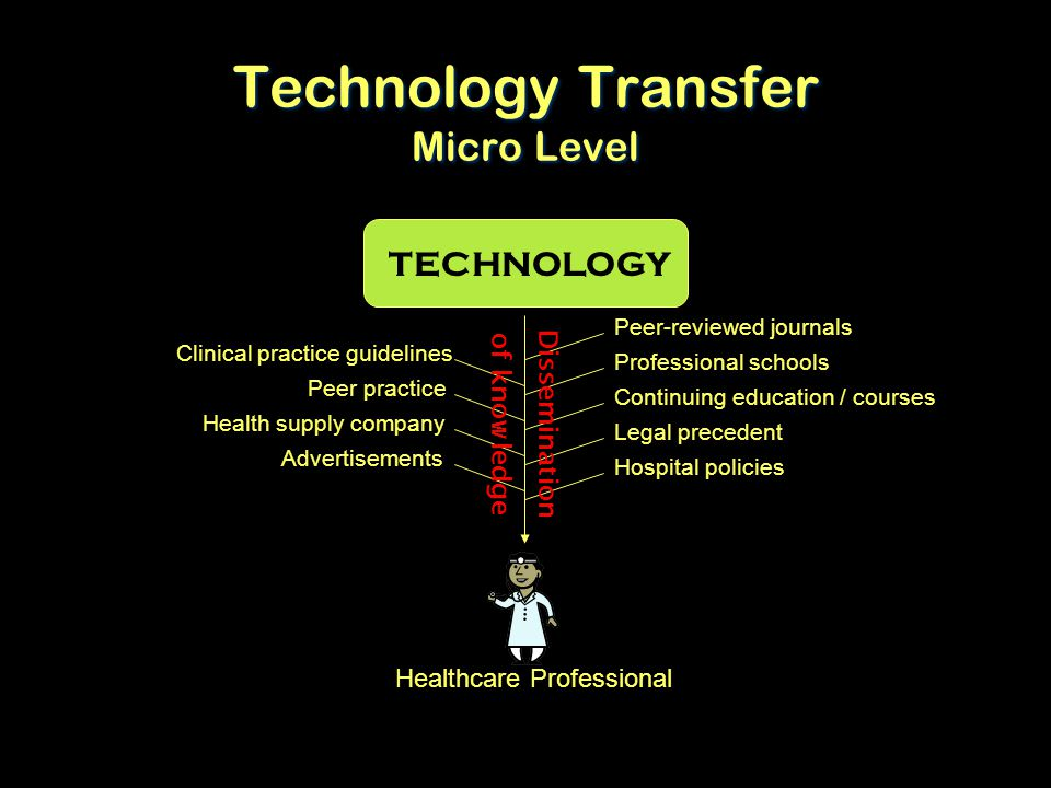 Technology Transfer Micro Level Peer-reviewed journals Continuing education / courses Legal precedent Professional schools Peer practice Health supply company Advertisements Hospital policies Clinical practice guidelines Dissemination of knowledge TECHNOLOGY Healthcare Professional