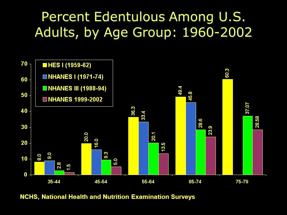Percent Edentulous Among U.S. Adults, by Age Group: 1960-2002 NCHS, National Health and Nutrition Examination Surveys