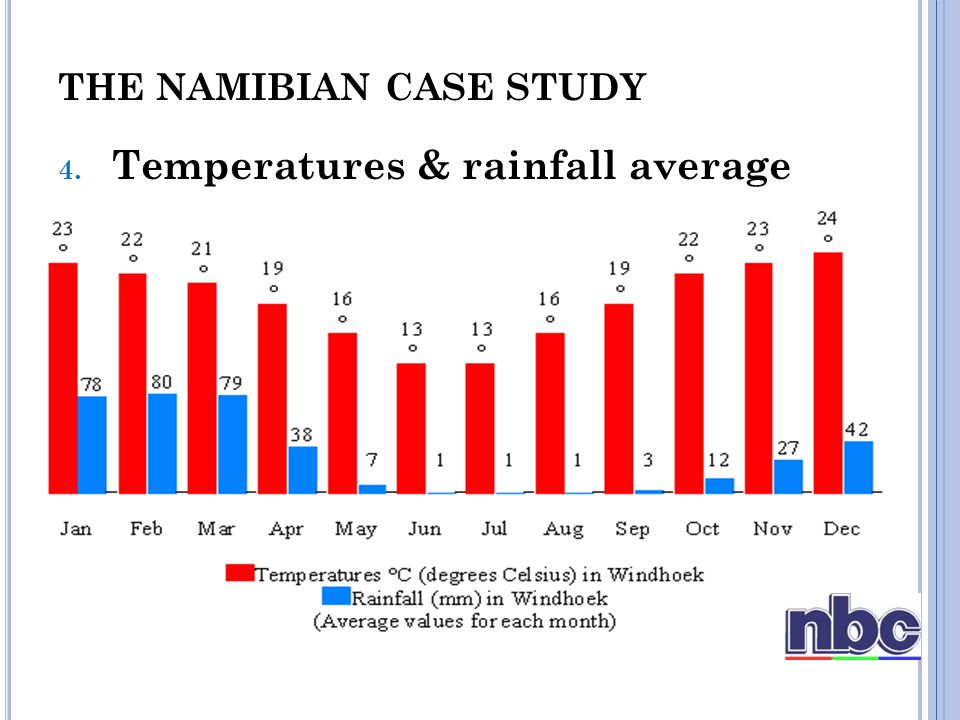 4. Temperatures & rainfall average THE NAMIBIAN CASE STUDY