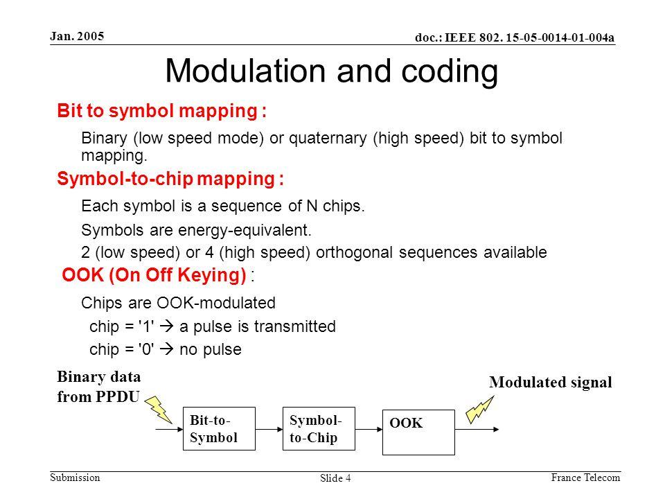Jan.2005 France Telecom doc.: IEEE 802.