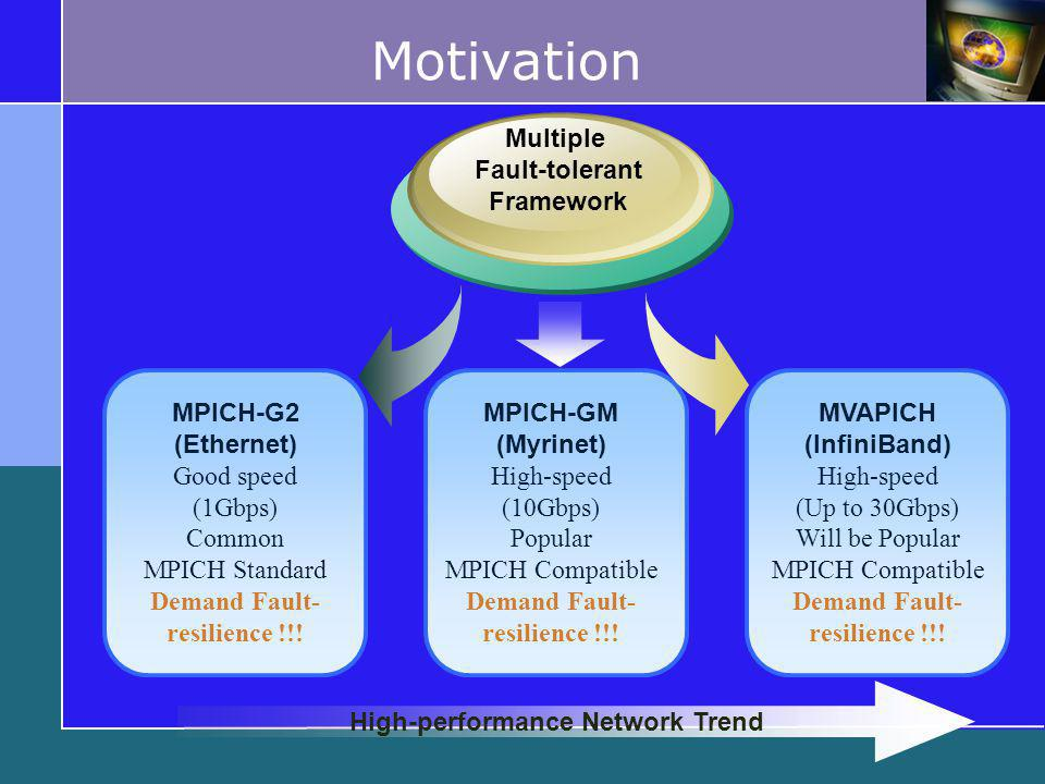 Motivation Multiple Fault-tolerant Framework MVAPICH (InfiniBand) High-speed (Up to 30Gbps) Will be Popular MPICH Compatible Demand Fault- resilience !!.