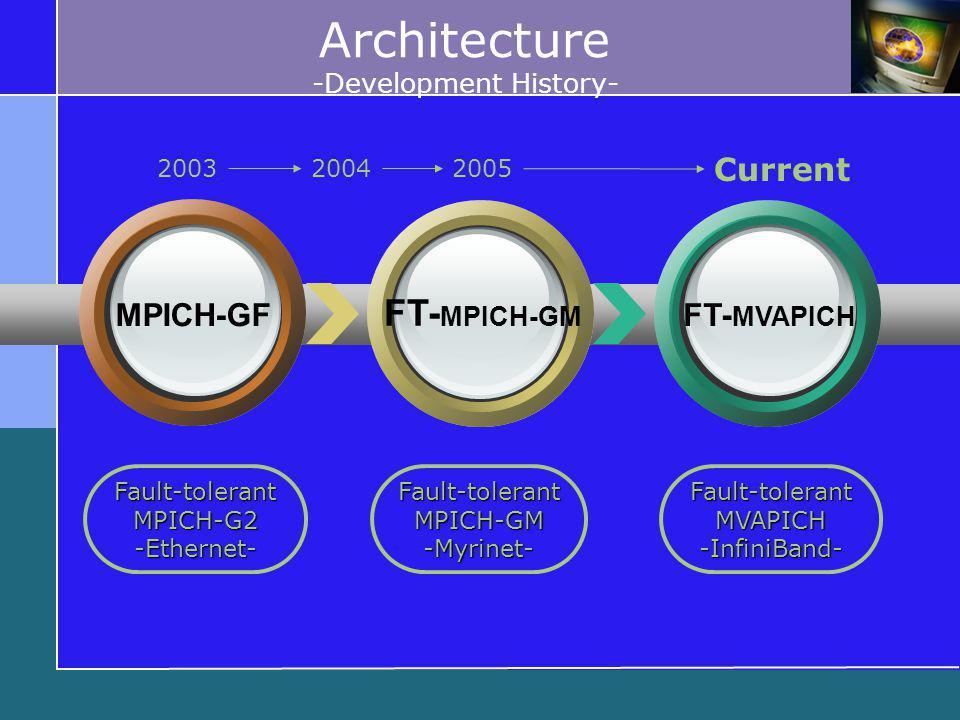 Architecture -Development History- Fault-tolerantMPICH-G2-Ethernet-Fault-tolerantMPICH-GM-Myrinet-Fault-tolerantMVAPICH-InfiniBand- MPICH-GF FT- MPICH-GM FT- MVAPICH 20042005 Current 2003