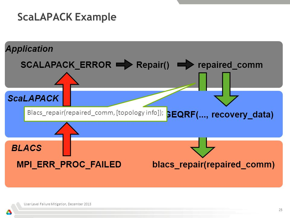 ScaLAPACK Example User Level Failure Mitigation, December 2013 25 Application ScaLAPACK BLACS MPI_ERR_PROC_FAILED BLACS_ERROR SCALAPACK_ERRORrepaired_comm PDGEQRF(..., recovery_data) blacs_repair(repaired_comm) Repair() Blacs_repair(repaired_comm, [topology info]);