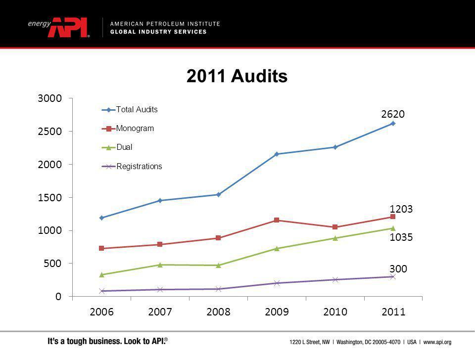 2011 Audits