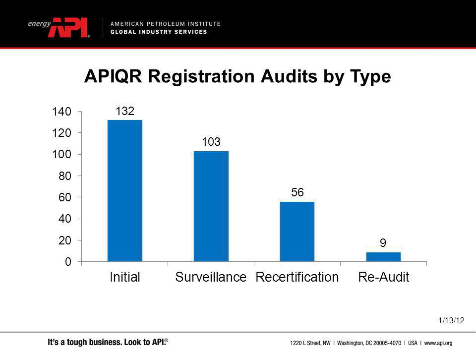 1/13/12 APIQR Registration Audits by Type