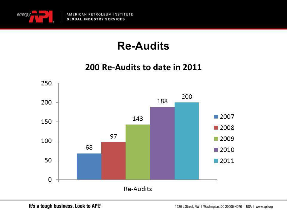 200 Re-Audits to date in 2011 Re-Audits