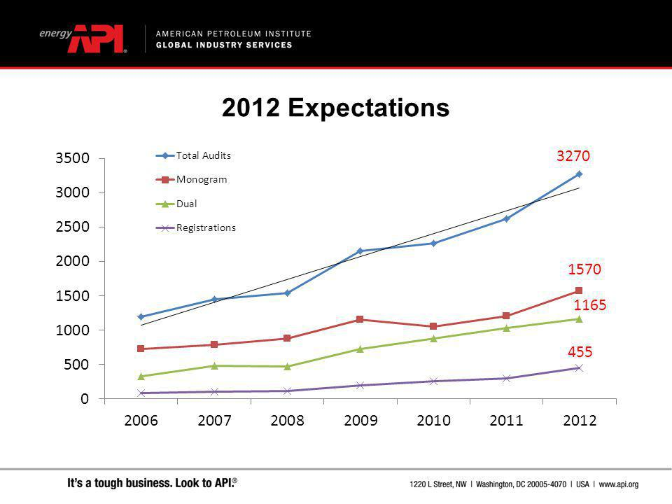 2012 Expectations