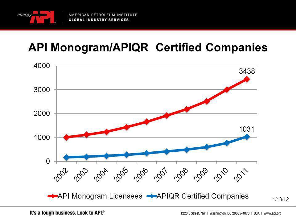 1/13/12 API Monogram/APIQR Certified Companies