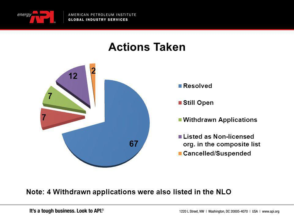 Note: 4 Withdrawn applications were also listed in the NLO Actions Taken