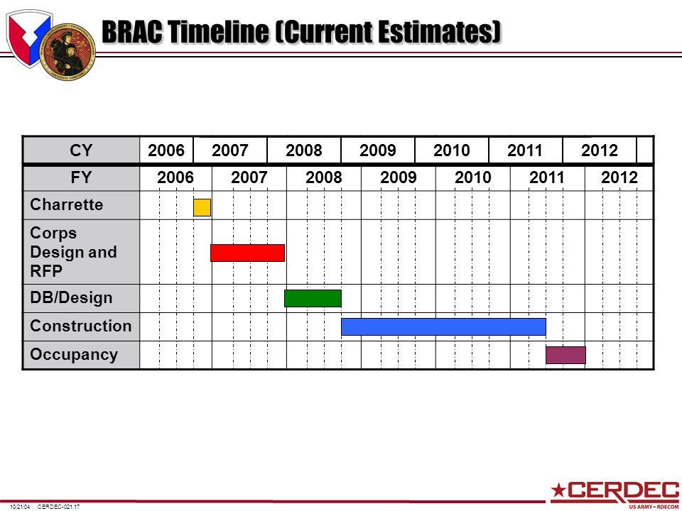 CERDEC-021.1710/21/04 CY FY2006200720082009201020112012 Charrette Corps Design and RFP DB/Design Construction Occupancy BRAC Timeline (Current Estimat