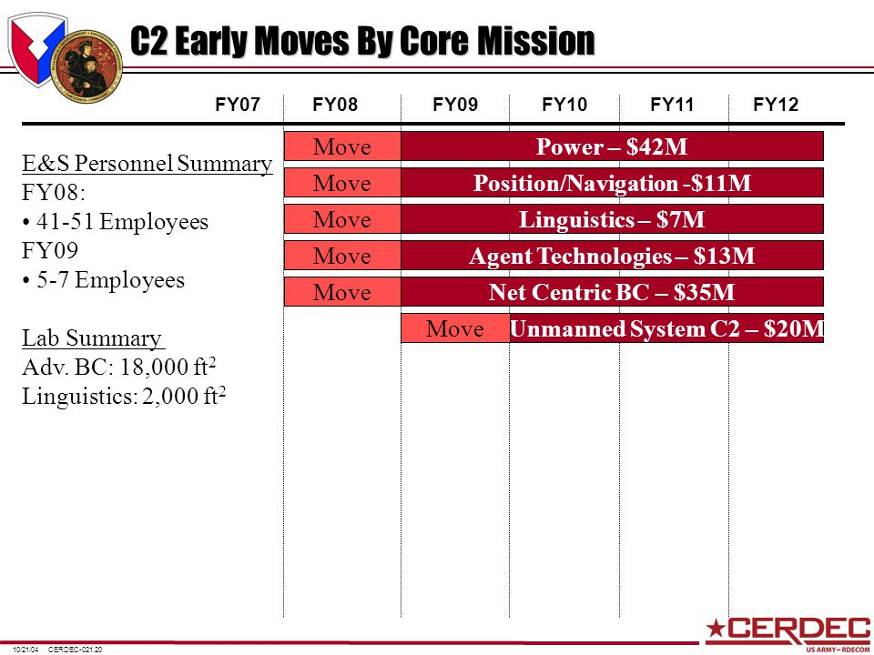 CERDEC-021.2010/21/04 C2 Early Moves By Core Mission FY07FY08FY09FY10FY11FY12 Power – $42MMovePosition/Navigation -$11MMoveLinguistics – $7MMoveUnmanned System C2 – $20MMoveAgent Technologies – $13MMoveNet Centric BC – $35MMove E&S Personnel Summary FY08: 41-51 Employees FY09 5-7 Employees Lab Summary Adv.
