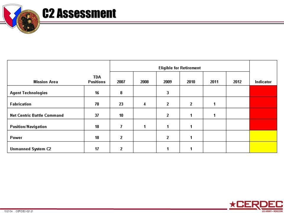 CERDEC-021.2110/21/04 C2 Assessment