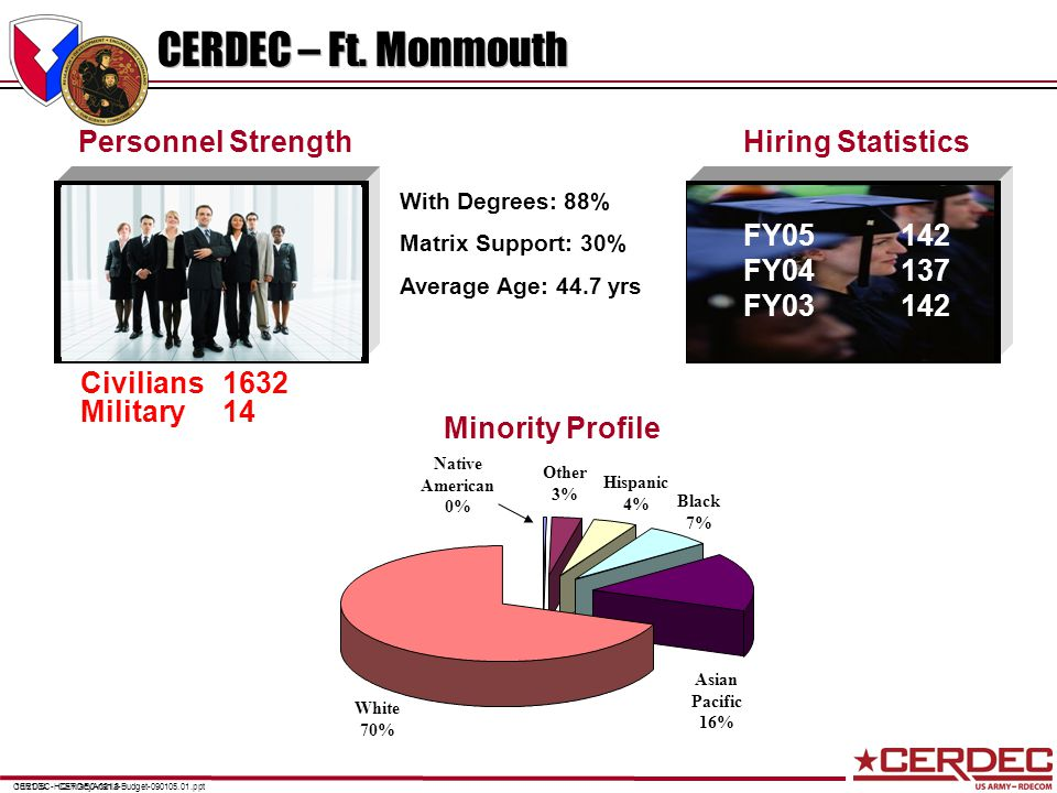 CERDEC-021.310/21/04 Personnel StrengthHiring Statistics With Degrees: 88% Matrix Support: 30% Average Age: 44.7 yrs CERDEC-HQ-TracyAnania-Budget-090105.01.ppt CERDEC – Ft.