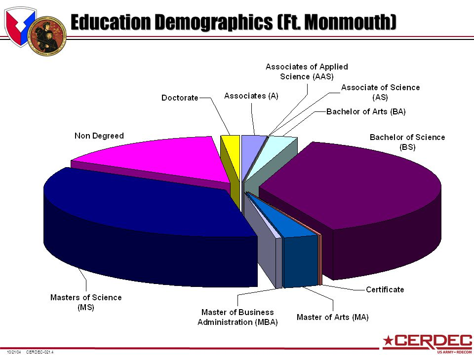 CERDEC-021.410/21/04 Education Demographics (Ft. Monmouth)