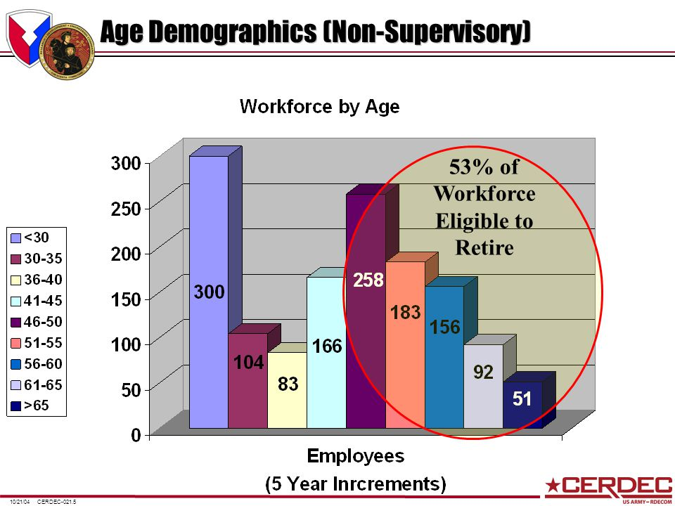 CERDEC-021.510/21/04 Age Demographics (Non-Supervisory) 53% of Workforce Eligible to Retire