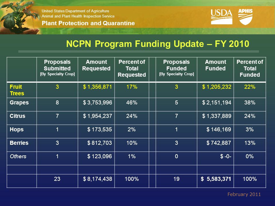 United States Department of Agriculture Animal and Plant Health Inspection Service Plant Protection and Quarantine NCPN Program Funding Update – FY 2010 February 2011 Proposals Submitted [By Specialty Crop] Amount Requested Percent of Total Requested Proposals Funded [By Specialty Crop] Amount Funded Percent of Total Funded Fruit Trees 3$ 1,356,87117%3$ 1,205,23222% Grapes8$ 3,753,99646%5$ 2,151,19438% Citrus7$ 1,954,23724%7$ 1,337,88924% Hops1$ 173,5352%1$ 146,1693% Berries3$ 812,70310%3$ 742,88713% Others1$ 123,0961%0$ -0-0% 23$ 8,174,438100%19$ 5,583,371100%