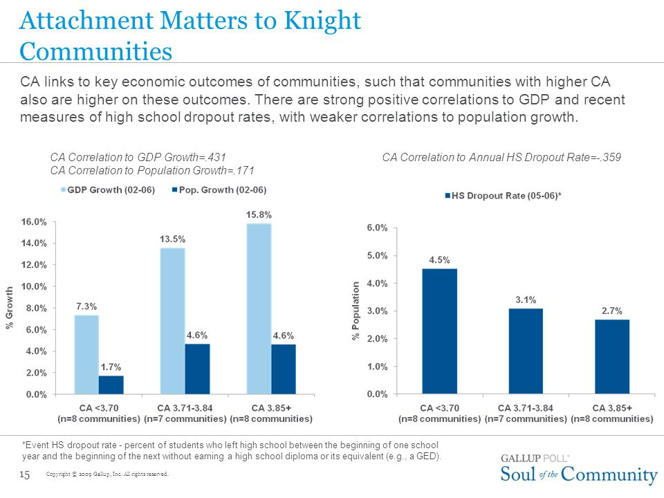 Knight Communities Life Evaluation 14 Gallup asks a nationally representative cross section of 1,000 U.S.