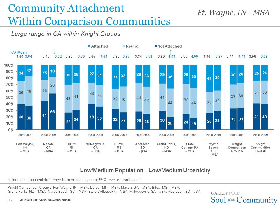 16 Community Attachment Groups Highly loyal and connected to the community (CA Mean 4.50+) Lack full loyalty and passion but see some positive aspects of community (CA Mean 3.50-4.49) Unhappy with the community, its services and offerings, and likely to leave if they can (CA Mean <3.50) CA Mean:3.563.583.773.733.603.64 Attached Copyright © 2009 Gallup, Inc.