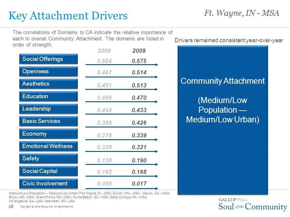 17 Community Attachment Within Comparison Communities Large range in CA within Knight Groups Low/Medium Population – Low/Medium Urbanicity Copyright © 2009 Gallup, Inc.