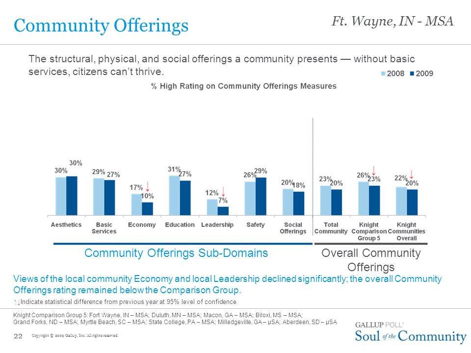 Citizens' connectedness to their communities has improved slightly as the economy has worsened.