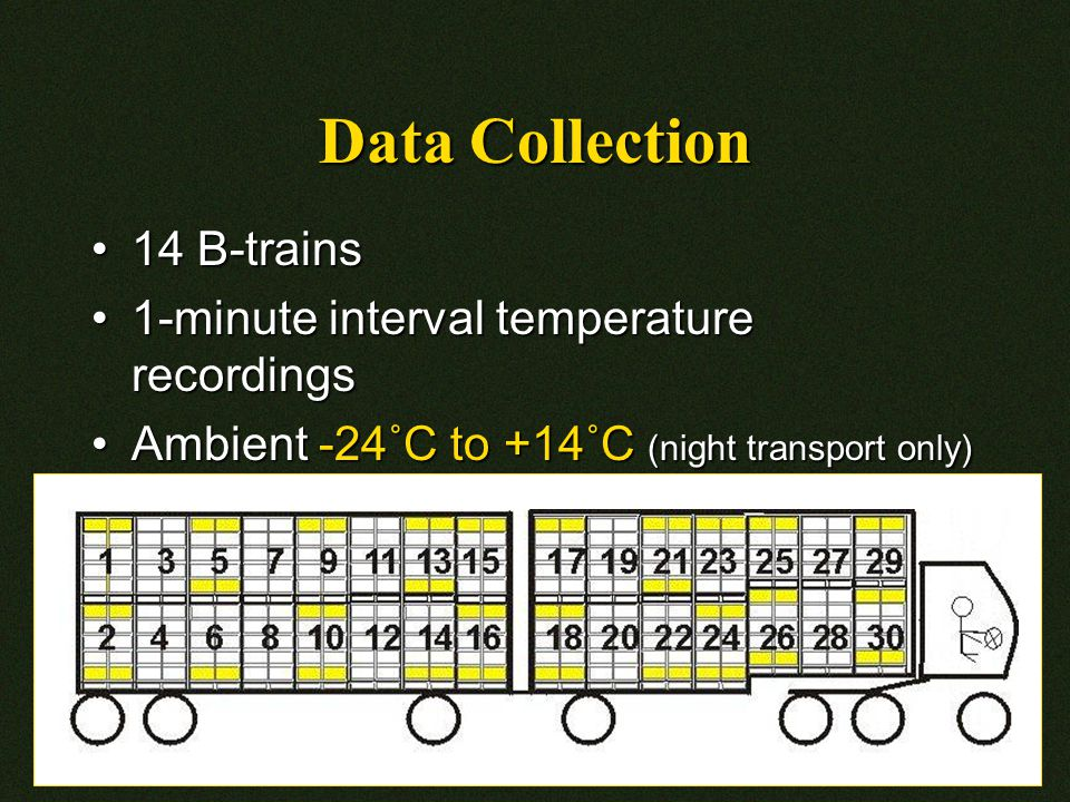 Data Collection 14 B-trains14 B-trains 1-minute interval temperature recordings1-minute interval temperature recordings Ambient -24˚C to +14˚C (night transport only)Ambient -24˚C to +14˚C (night transport only)